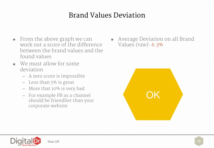 Brand Values Deviation