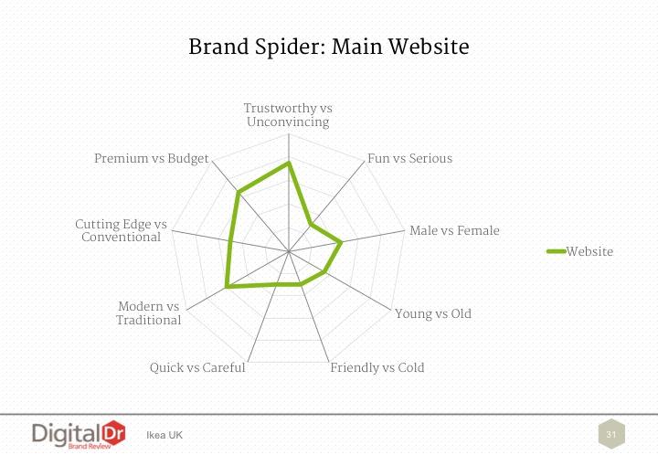 Brand Spider