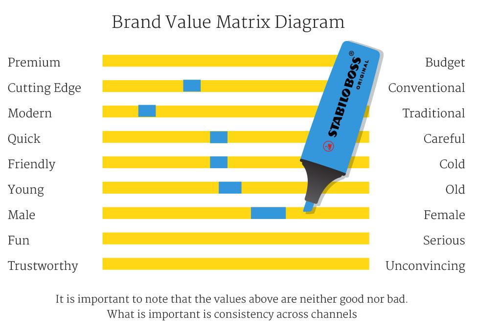 Brand Matrix Diagram - DIY
