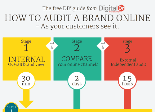 How to Audit Your Brand Online