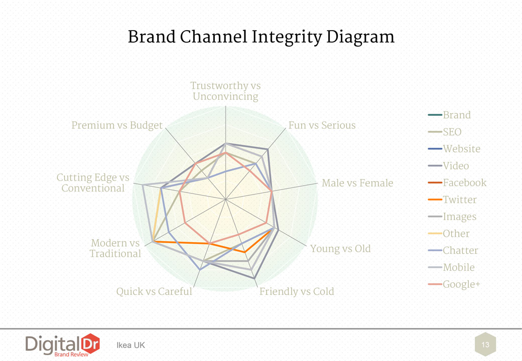 Brand Channel Integrity Diagram