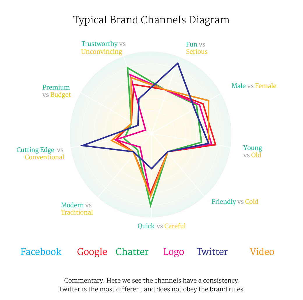 Typical Brand Spider - Channel based Digital Brand Review